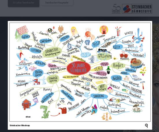Steinbacher – Microsite 50 Jahre